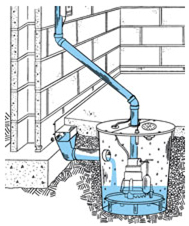 Sump Pump Aptos, Sump Pump Repair Aptos, Sump Pump Replace Aptos, Sump Pump Services Aptos, Aptos Sump Pump, Aptos Sump Pump, Aptos Sump Pump Repair